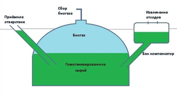 Технология и установка для производства биогаза из навоза