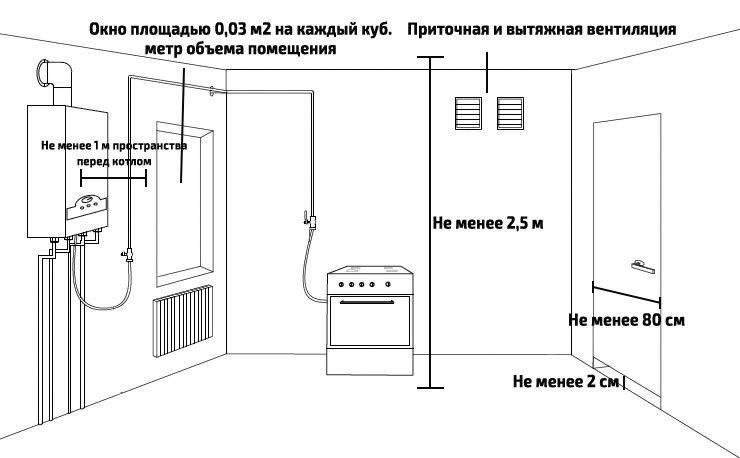 Как установить газовый настенный котел самостоятельно