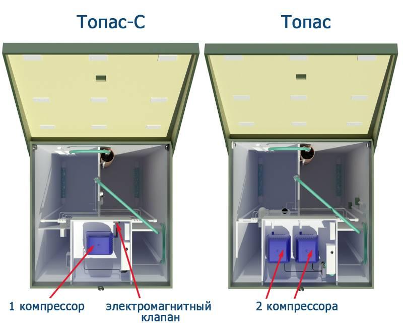 Узнай, что такое аэратор: подключение компрессора для септика своими руками