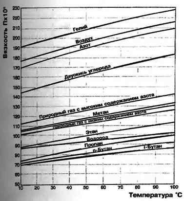 Расчет на прочность и устойчивость газопровода пример - искра газ