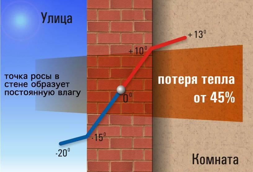 Как утеплить стену в квартире изнутри: обзор популярных технологий + пошаговый пример