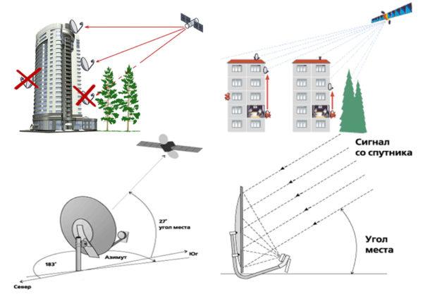 Как настроить тарелку триколор тв на спутник самому без прибора: пошаговая инструкция после переезда