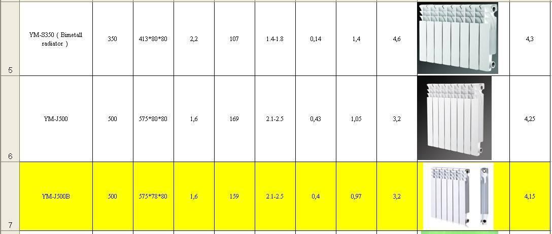 Разновидности радиаторов global и их технические характеристики