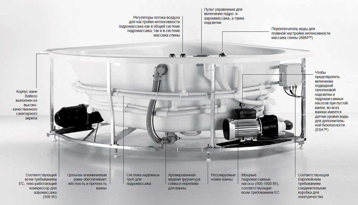 Установка гидромассажной ванны своими руками: технологические требования, схемы подключения (фото и видео)