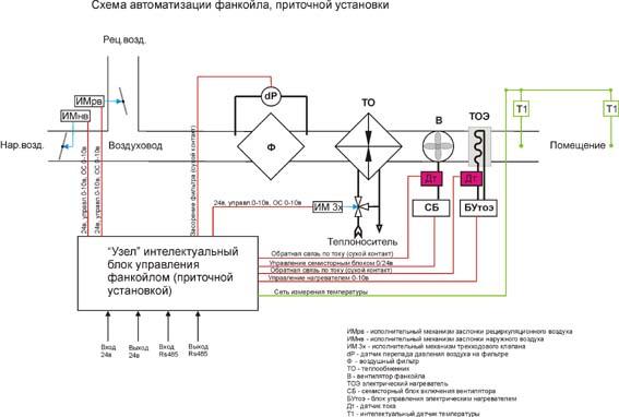 Принцип и схема работы фанкойла: отличие от кондиционера, инструкции по эксплуатации