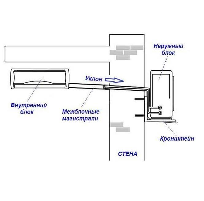 Демонтаж сплит-системы своими руками: пошаговый инструктаж