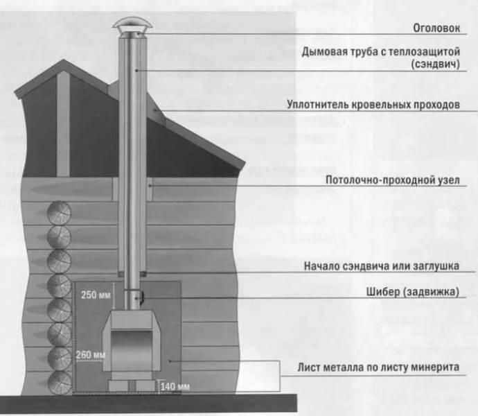 Общие требования к дымоходам газовых котлов