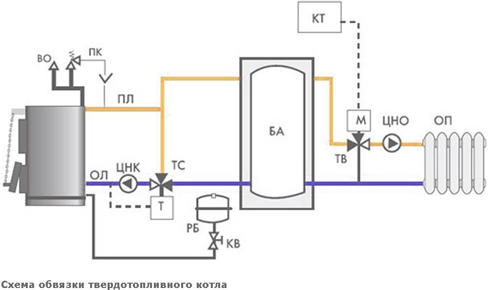 Обвязка твердотопливного котла: как подключить систему, схема работы с разной циркуляцией