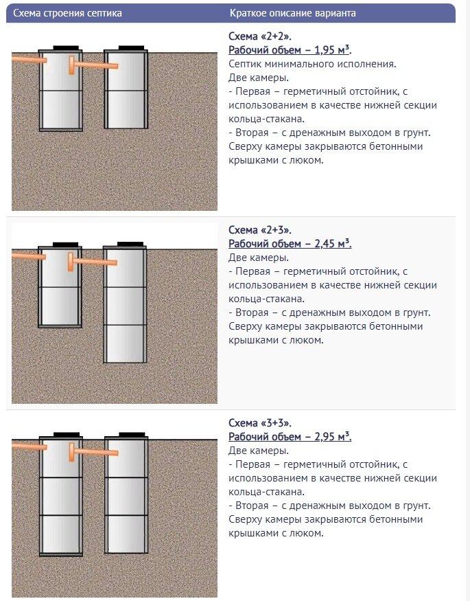 Выгребная яма из бетонных колец: устройство своими руками