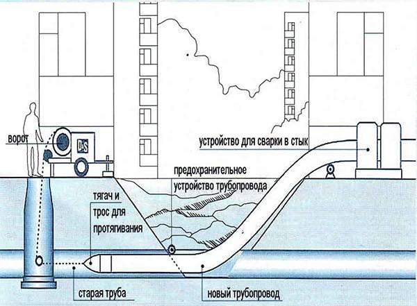 Технология замены трубопроводов методом гидравлического разрушения | статьи о буровом оборудовании от официального дилера ditchwitch