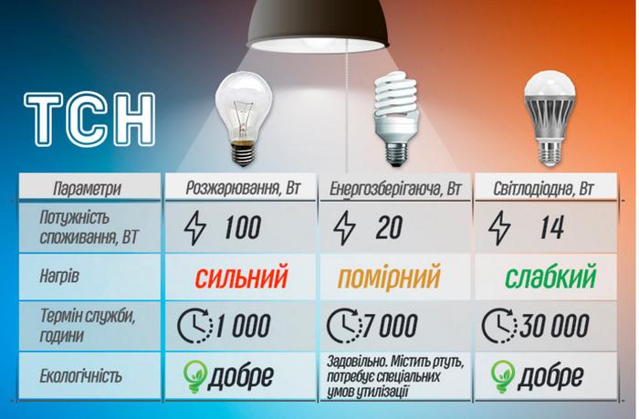Как выбрать светодиодные лампы для дома