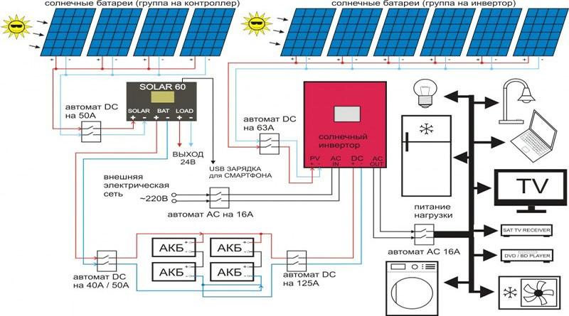 Солнечные батареи для дома: составные элементы, принцип работы, виды, преимущества и недостатки использования, монтаж