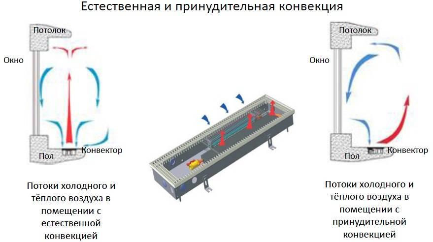 Конвекторные батареи: особенности видов и использования