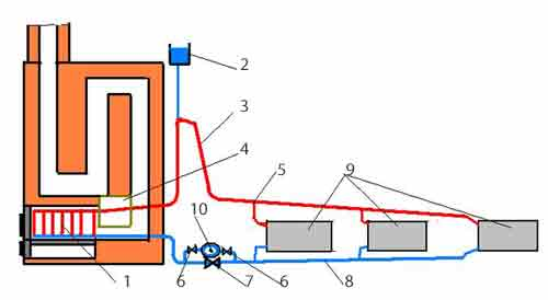 Монтаж парового отопления в частном доме своими руками