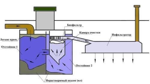 Установка септика танк своими руками