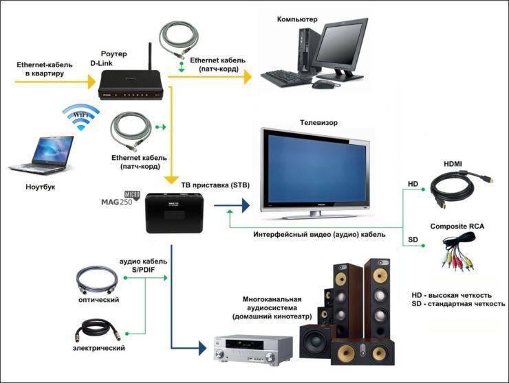 Как подключить телефон к телевизору - подключение смартфона к телевизору через wifi, hdmi, usb