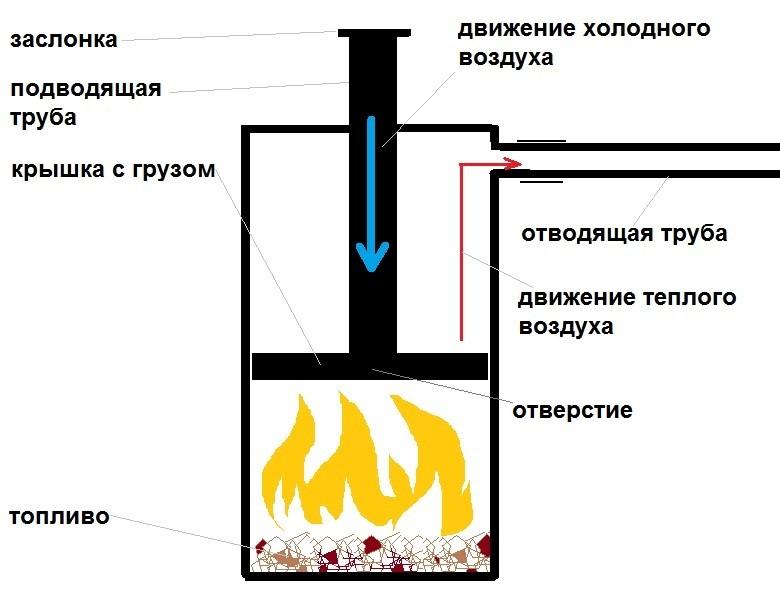 Буржуйка длительного горения: простая конструкция для изготовления своими руками