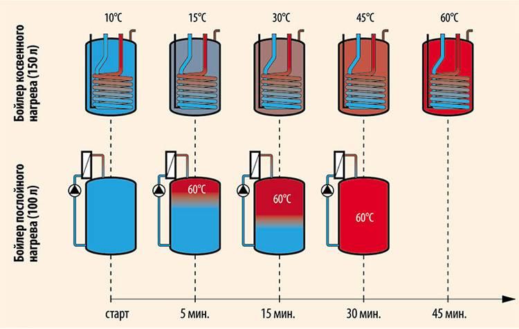 Бойлеры для воды электрические - как выбрать