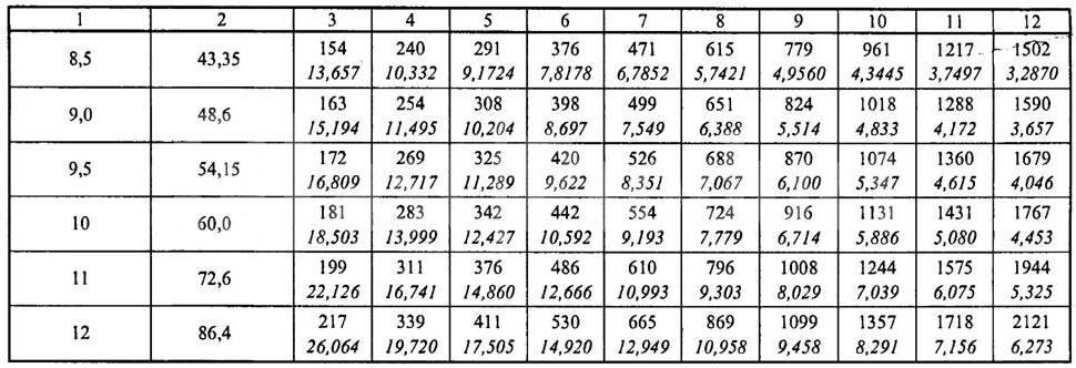 Расчет площади воздуховодов и фасонных изделий: точные методики | greendom74.ru