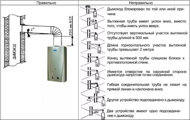 Как установить газовую колонку в частном доме самостоятельно