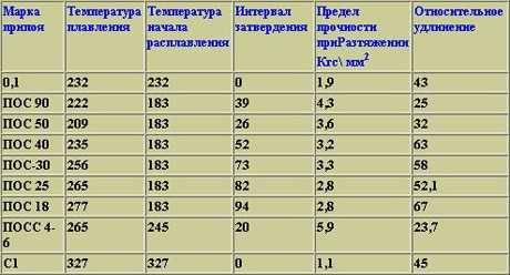 Температура пайки полипропиленовых труб: основные этапы самостоятельной сварки + таблица значений