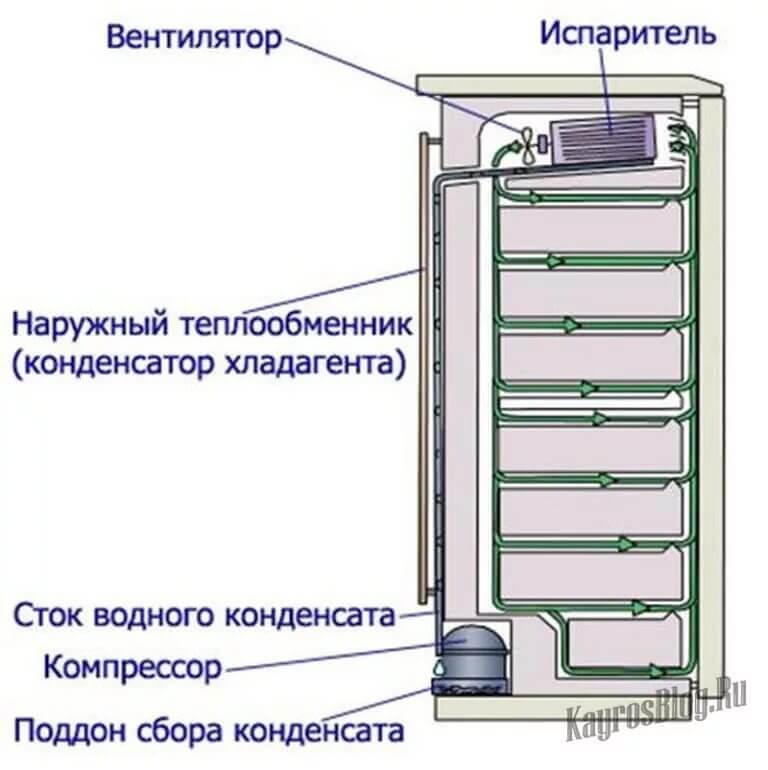 Что делать, если холодильник не морозит
