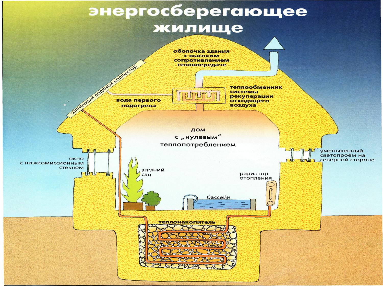 Альтернативное жильё: экологичный дом