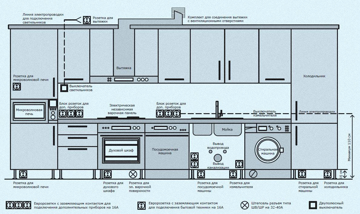 Розетки на кухне: особенности, как установить и подключить в квартире своими руками
