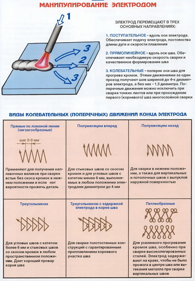 Электротехника в сварке | сварка и сварщик