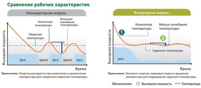Инверторные и обычные кондиционеры в сравнении