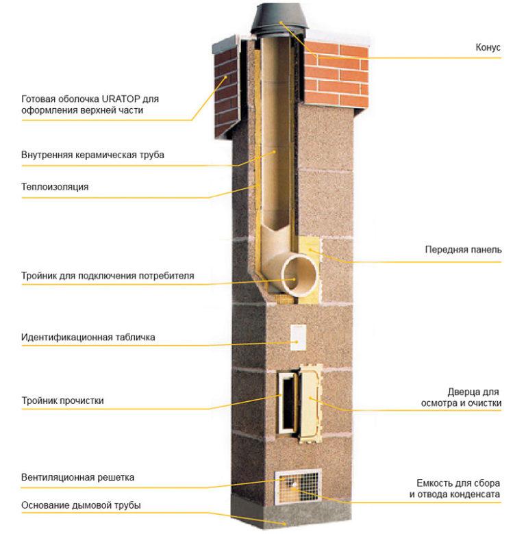 Особенности керамического дымохода и технология его установки