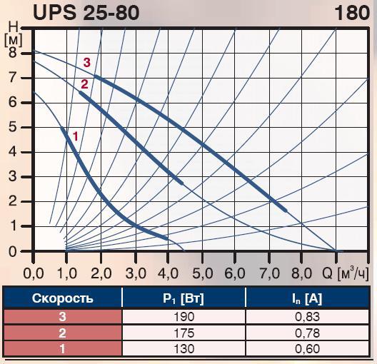 Особенности насосов производства grundfos