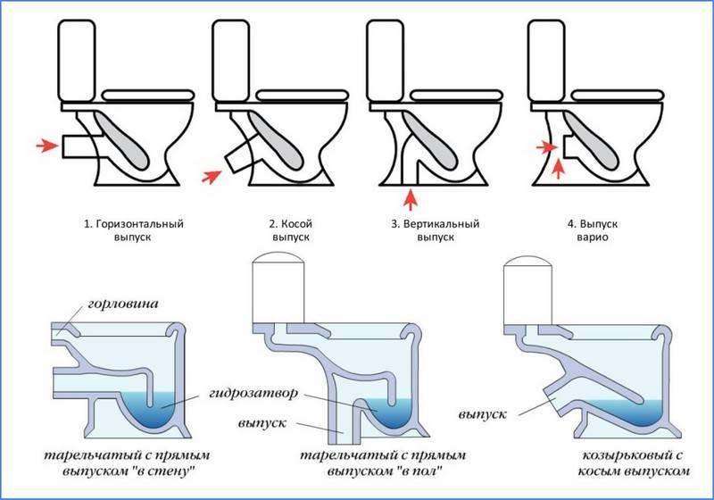 Виды унитазов (55 фото): современные разновидности унитазов. какие бывают формы? варианты необычных дизайнерских моделей для дома