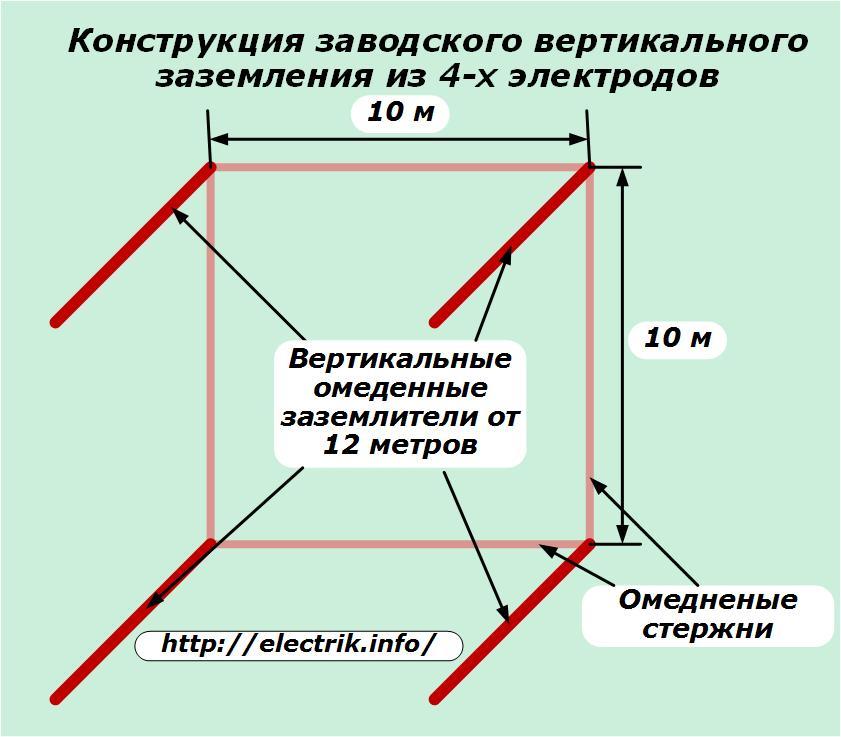 Как правильно сделать заземление в частном доме по схеме контура | stroimass.com