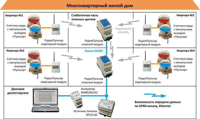 Как передавать показания счетчика электроэнергии — лучшие способы передачи данных за свет