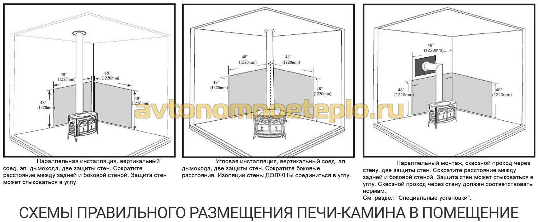 Правильная установка камина в деревянном доме: нормативные требования + этапы монтажа