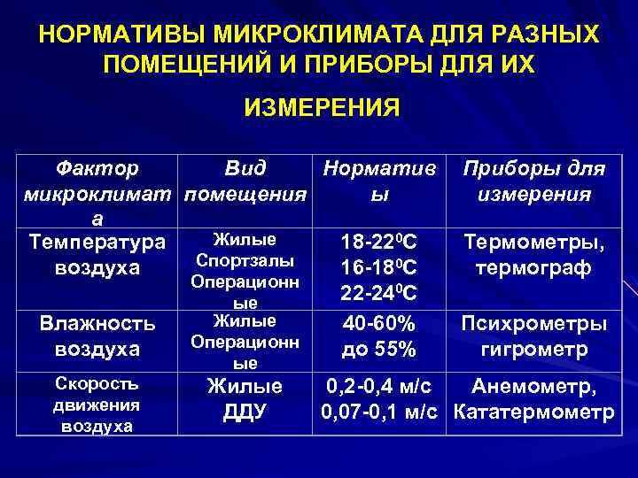 Влажность воздуха в учреждениях образования: законодательные требования и нормы