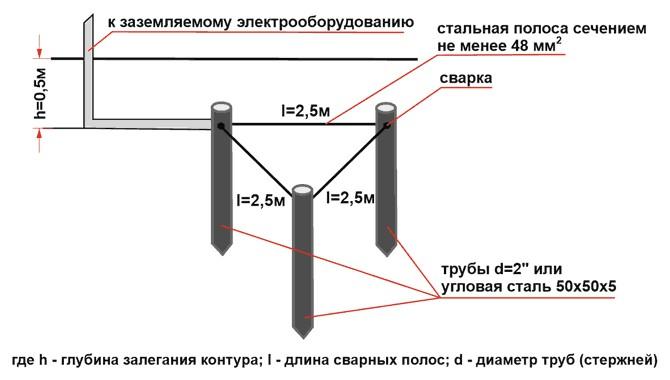 Как сделать заземление в частном доме: виды контуров и инструкция по монтажу
