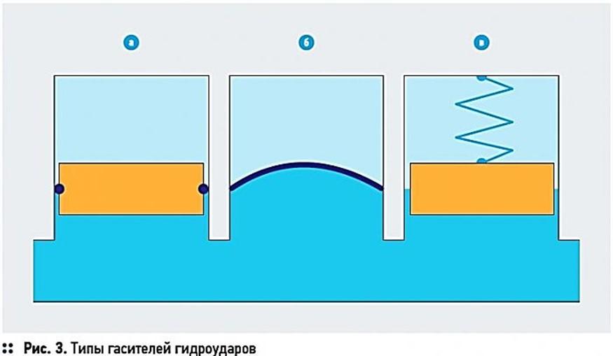 Гидравлический удар в системе водоснабжения и отопления: возможные причины и способы предотвратить аварию