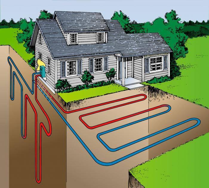 Геотермальное отопление дома своими руками: сравнительный обзор способов устройства