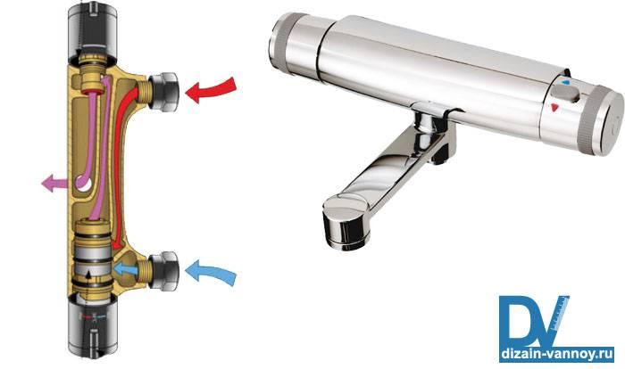 Смеситель термостатический для ванны и душа — устройство, правила выбора