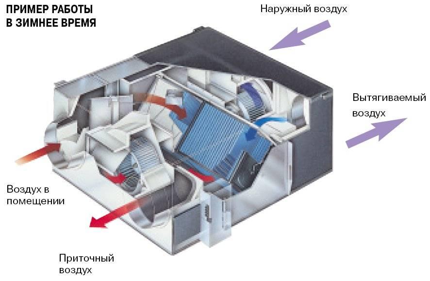 Особенности приточно-вытяжной установки с рекуперацией тепла