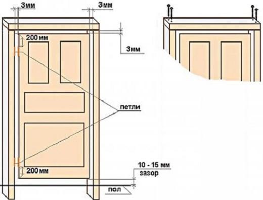 Инструкция по установке межкомнатных дверей – выполняйте монтаж сами!
