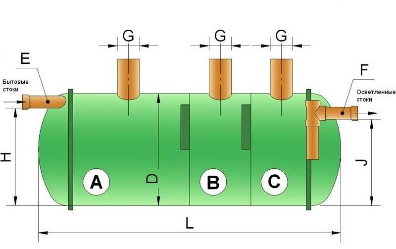 Септик «крот»: как работает устройство, его конструктивные особенности