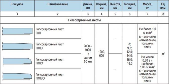 Удобный калькулятор для расчёта материалов для монтажа гипсокартона