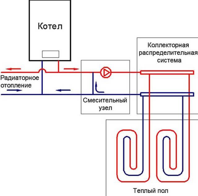 Инфракрасный или электрический теплый пол — что лучше, отличия систем