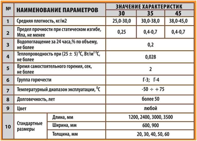 Утепление потолка пенополистиролом - преимущества и недостатки