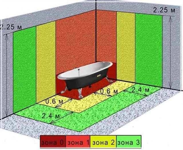 Розетка в ванной — безопасная установка