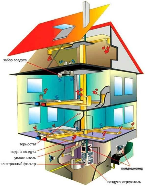 Газовые теплогенераторы для воздушного отопления - вентиляция, кондиционирование и отопление