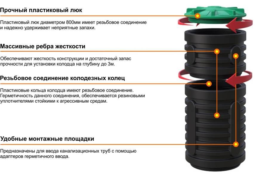 Дренаж снип: правила его устройства, составление проекта